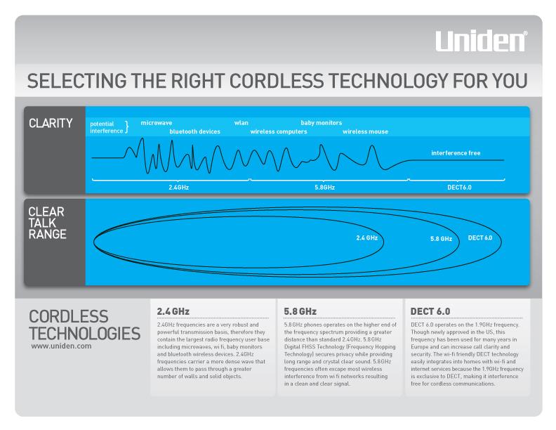 Uniden D1364 Cordless Phone System | 1 Handset